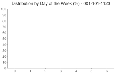 Distribution By Day 001-101-1123